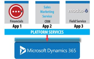 Finding The Right CRM Software On The Market Today